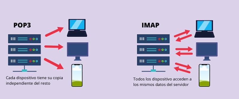 Protocolos POP3 e IMAP