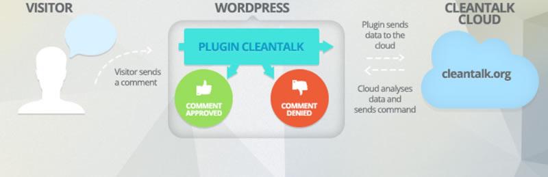 Características de CleanTalk